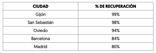 Recuperación de la actividad de la ORA respecto al estado de alarma. Top 6 ciudades españolas