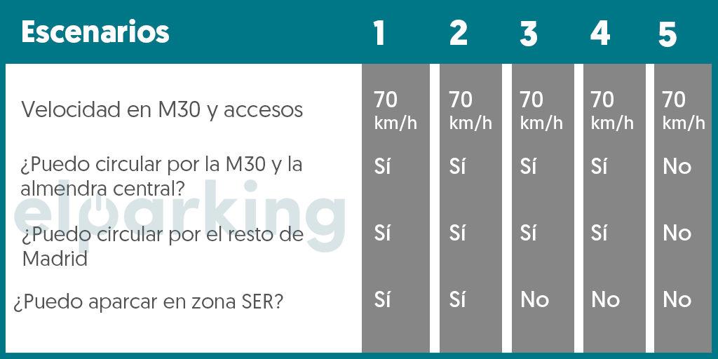 Vehiculos etiqueta C, escenarios contaminacion, protocolo contaminacion