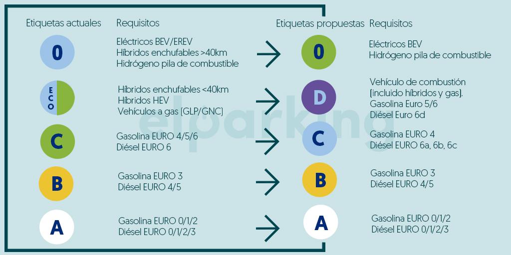 etiquetas de la DGT medioambientales